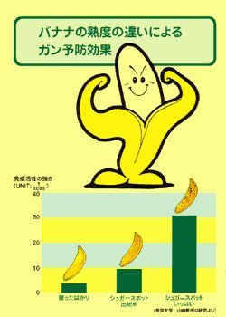 Number of Vegetarians - Bananas